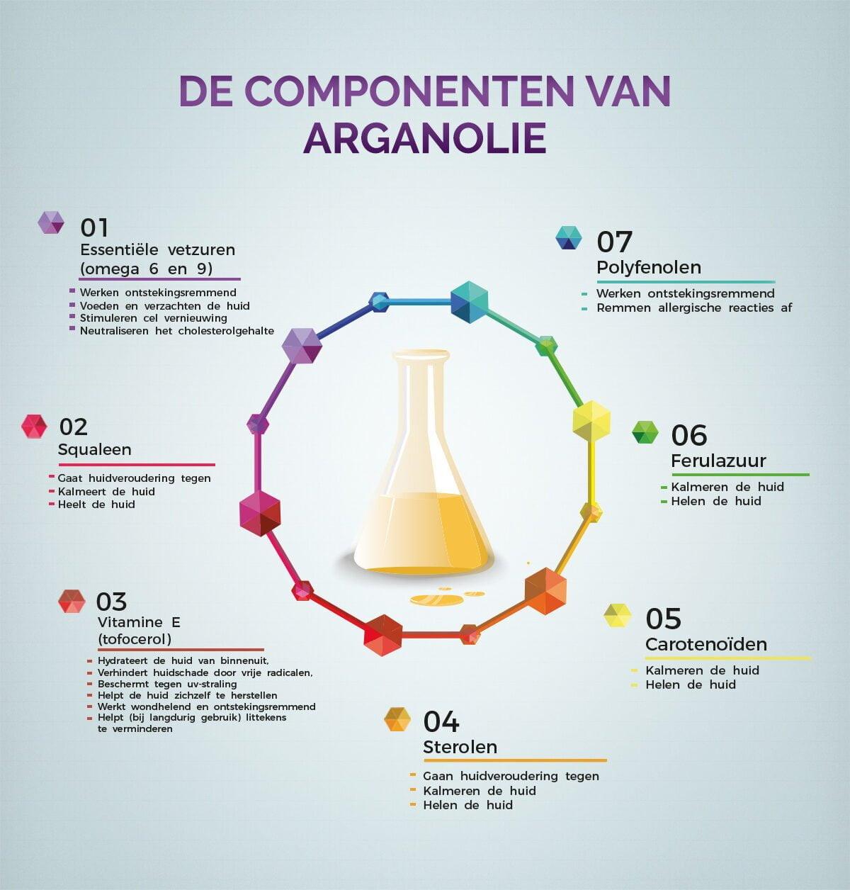 componenten samenstelling arganolie